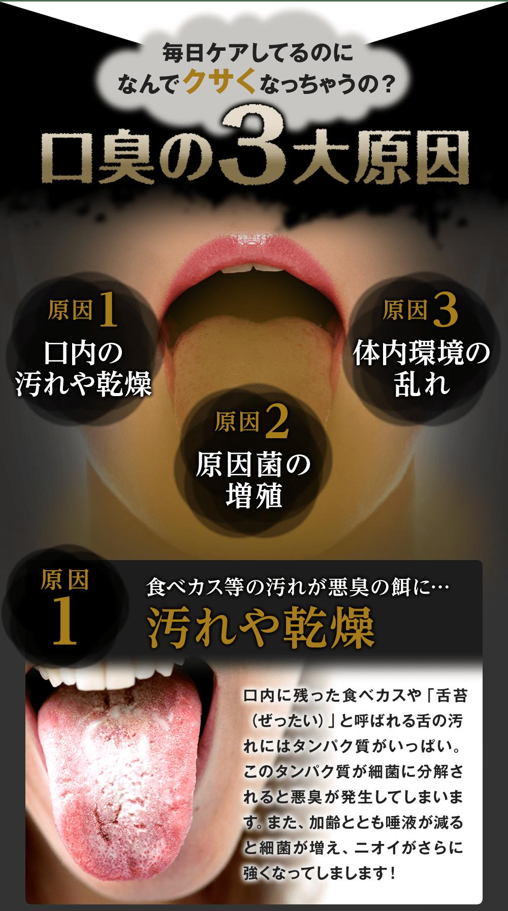 口臭の最大原因は 口内の汚れや乾燥 原因菌の増殖 体内環境の乱れ にあります 食べカスが汚れが舌苔に溜まって細菌に分解されると悪臭が発生するのです 口臭 口臭 サプリ 口臭 改善