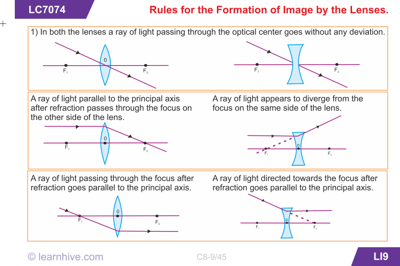 Learning Card For Rules For The Formation Of Image By The