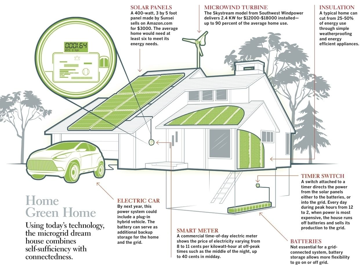 Microgrid Eco House Design Sustainable Home Eco House