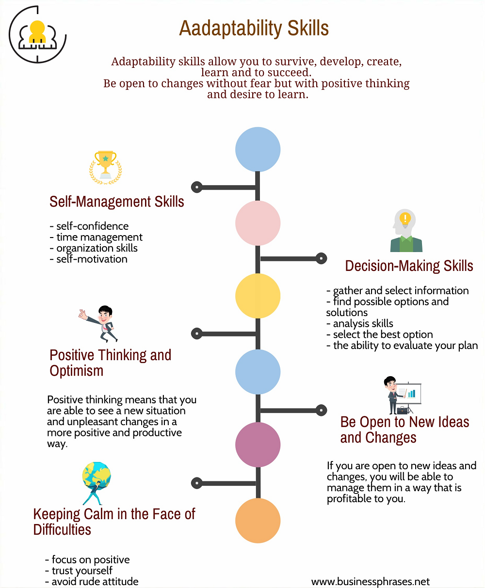 Adaptability Skills Visual Ly Business Infographic Business Skills Assertive Communication