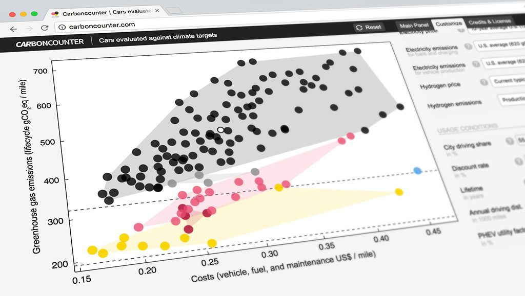 Electric Car Carbon Footprint