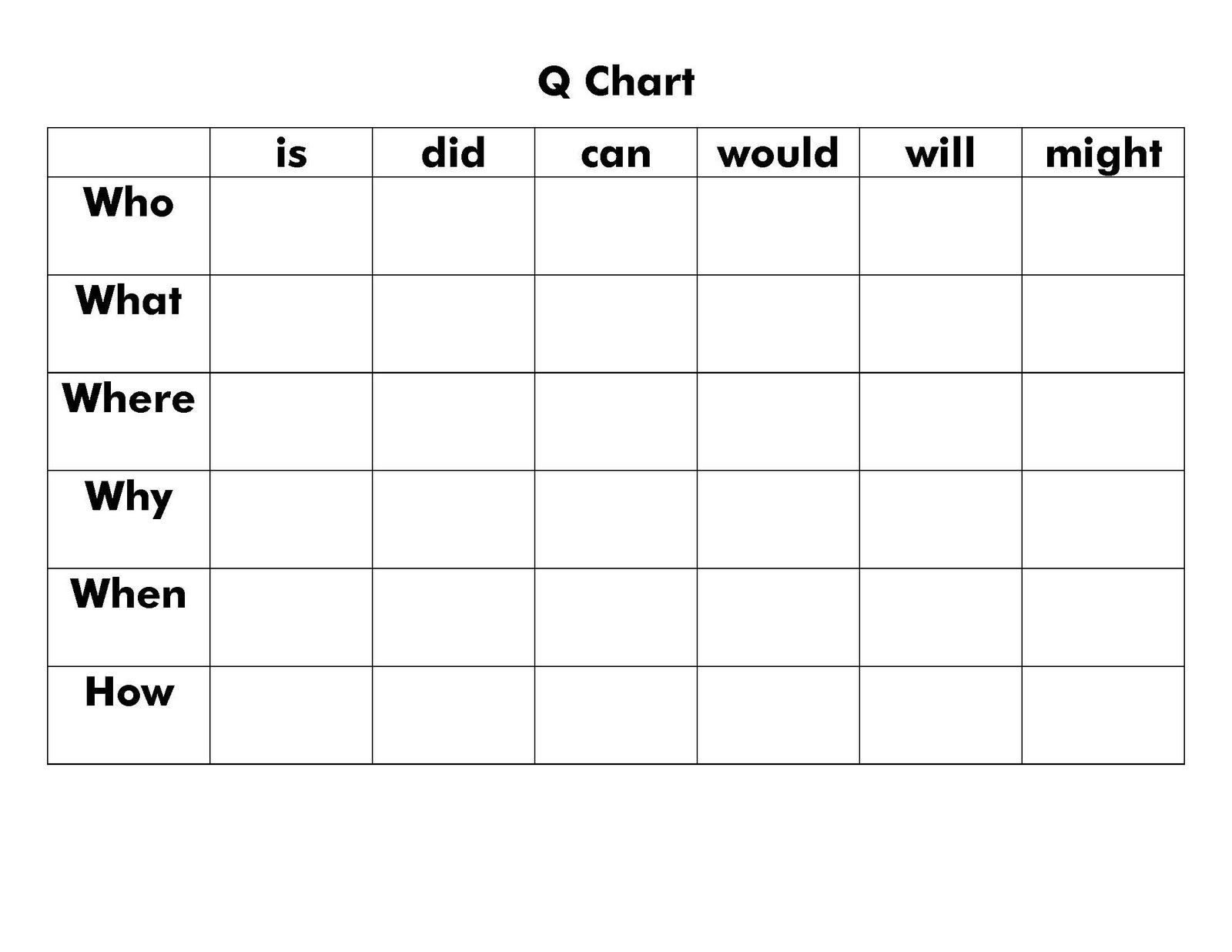 Q Chart Higher Order Thinking Questions
