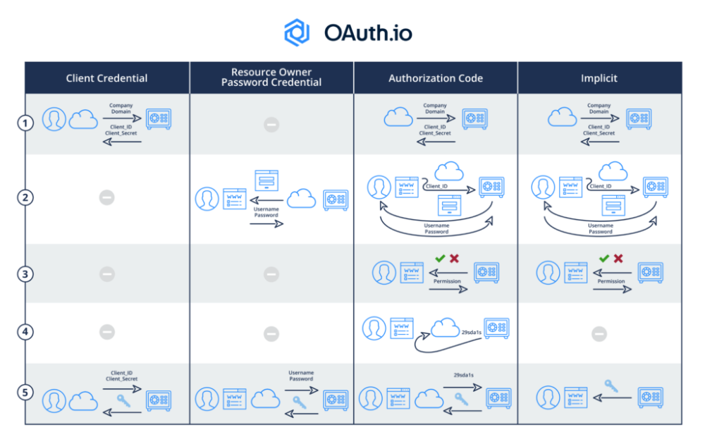 Oauth2 Introduction Through Flow Diagrams In 5 Minutes Oauth Io Blog Secret Notes Coding Access Token