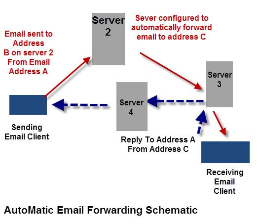 Automatic Email Forwarding Email Pinterest