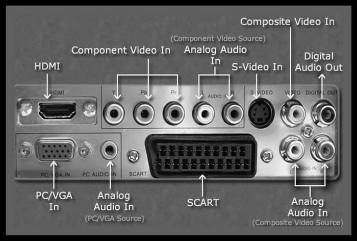 Tv Inputs Audio Jacks Cables And Connector Types Lcd