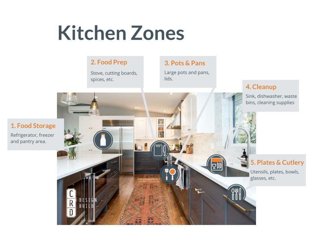 Kitchen Layout 4: The Work Triangle & Zones in 4  Kitchen
