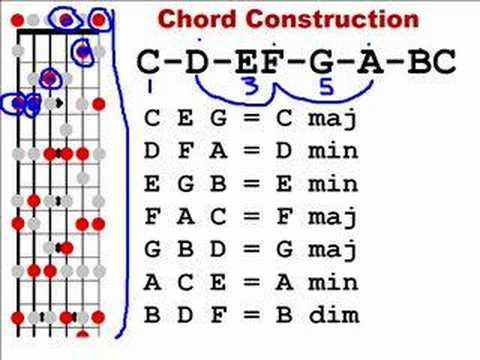 Learn Guitar 02 Major Scale Chord Construction Youtube