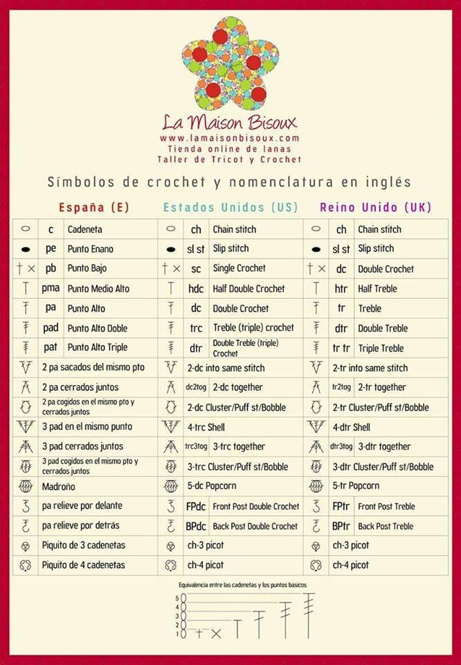 INGLES/ESPAÑOL | GORROS/SOMBREROS | Pinterest | Crochet