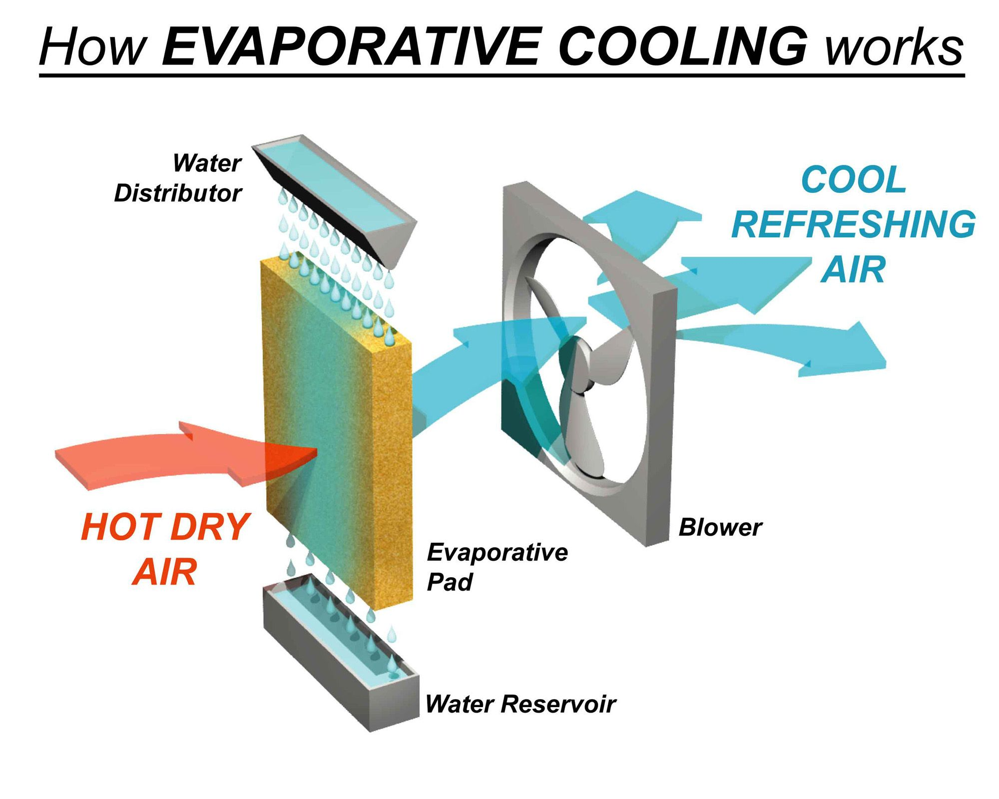 D I Y Inspired Evaporative Cooler Design For Remote Military