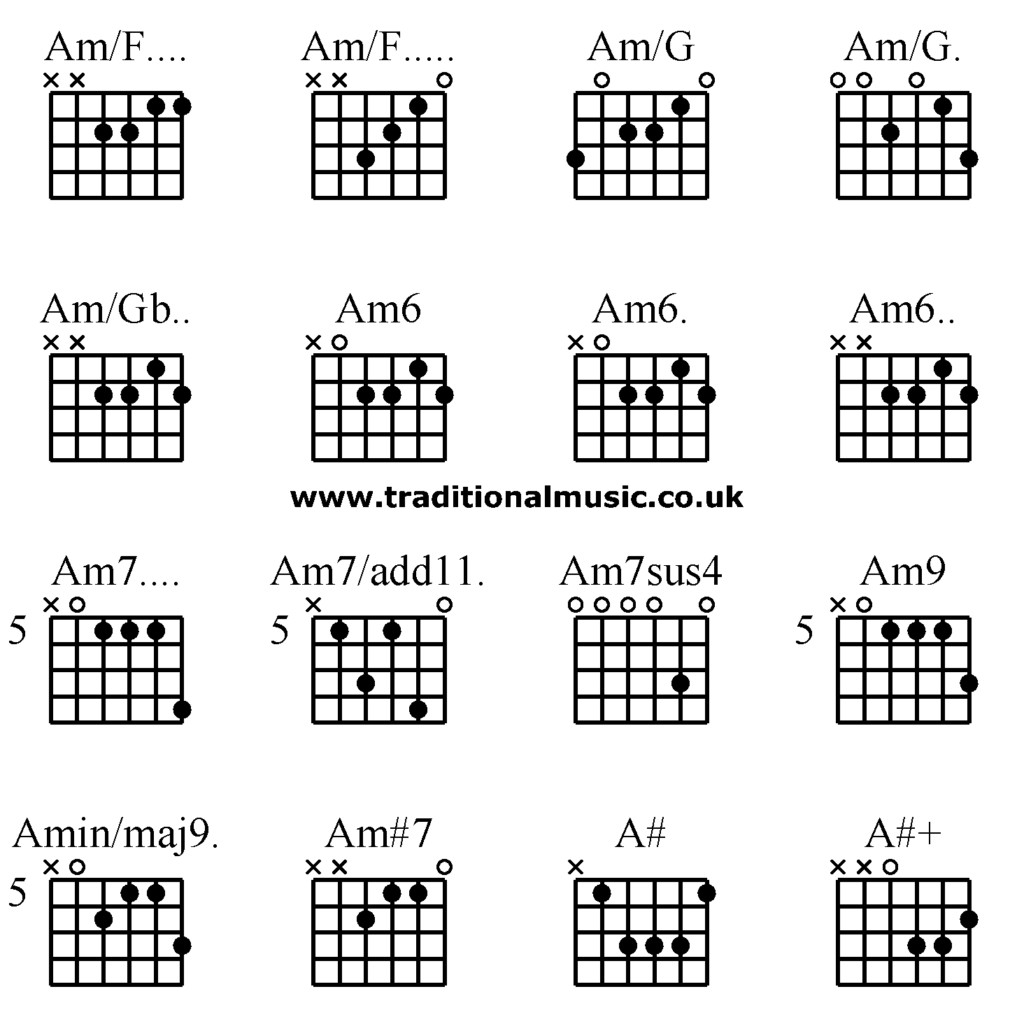 guitar chords advanced  f  am  f  am  g am  g  am  gb  am6