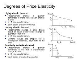 Image Result For Elasticity Of Demand Economics Notes Economic Model Micro Economics