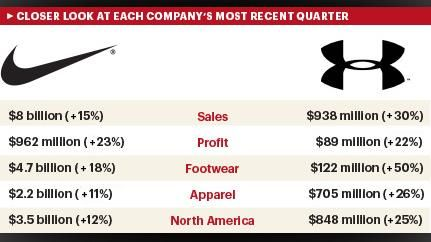 Brand Wars: Nike vs. Under Armour | Under Armour vs. Nike | Pinterest |  Armours and Athletics