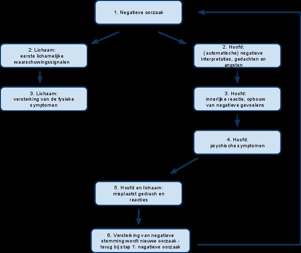 Google Sitemap Schema: Psychologie Bloem Eigenschappen