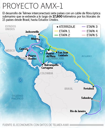 Telmex has been granted permission to set up a submarine optic fiber cable to connect 15 American countries, from Brazil to the US. It will be 17,800 km long.