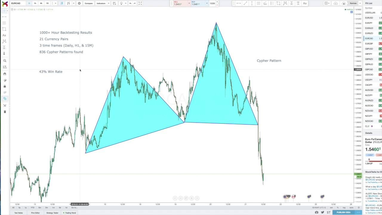 Forex Trading Why Trading The Cypher Pattern Will Destroy Your