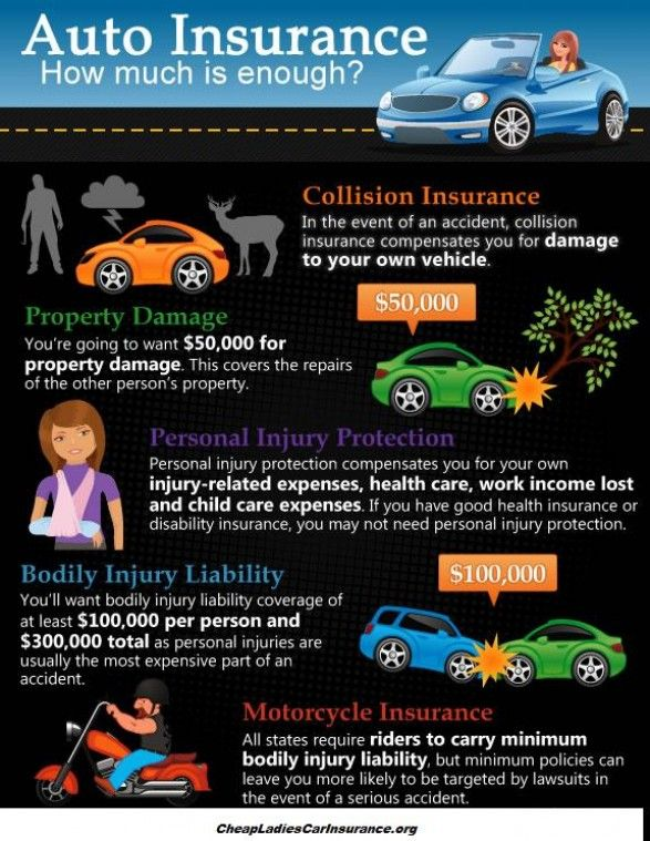 Cheap La s Car Insurance Infographics Automotive
