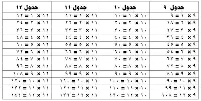 جدول الضرب من 1 إلي 12 مكتوب حمل جدول الضرب مكتوب Word و Pdf مجاني تنسيق المعلم القدوة Multiplication Table Multiplication Pdf Books
