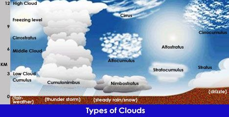 what are the three main types of clouds
