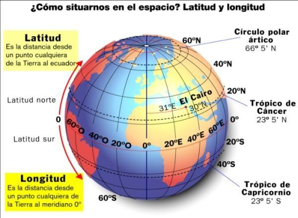 Cómo Leer Un Mapa Enseñanza De La Geografía Latitud Y Longitud Geografía Para Niños
