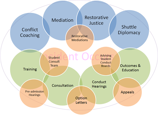 Conflict Resolution and Student Conduct Services at