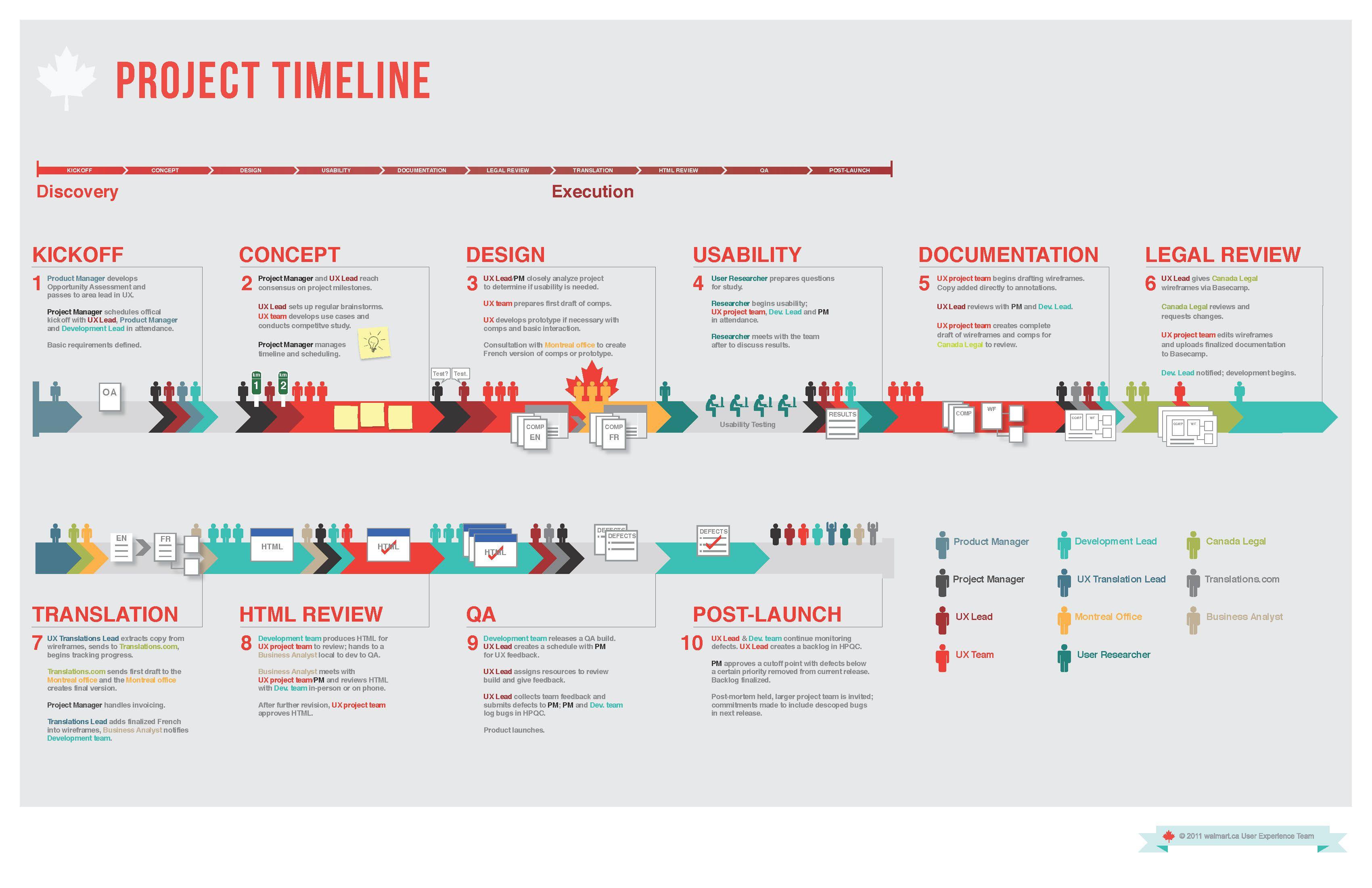 12canada Project Timeline Jpg 3400 2200 Data Visualization Visualisation Infographic Design
