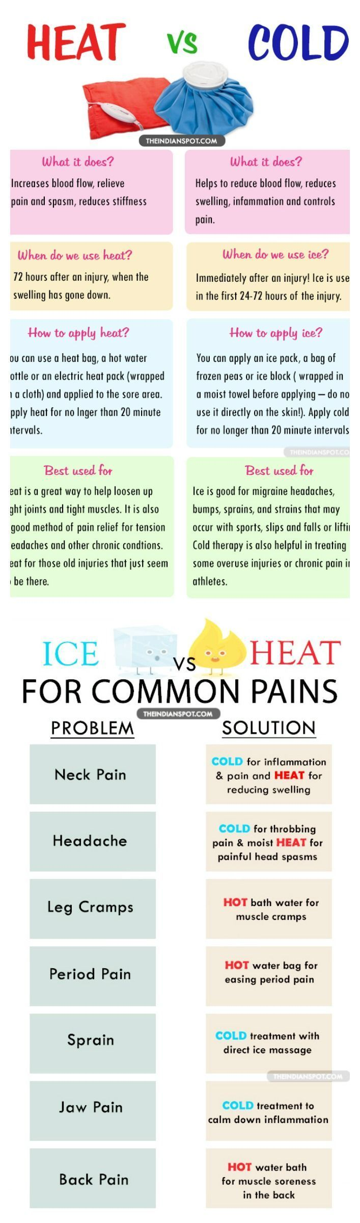 Pain Relief When to use ice/when to use heat on sore