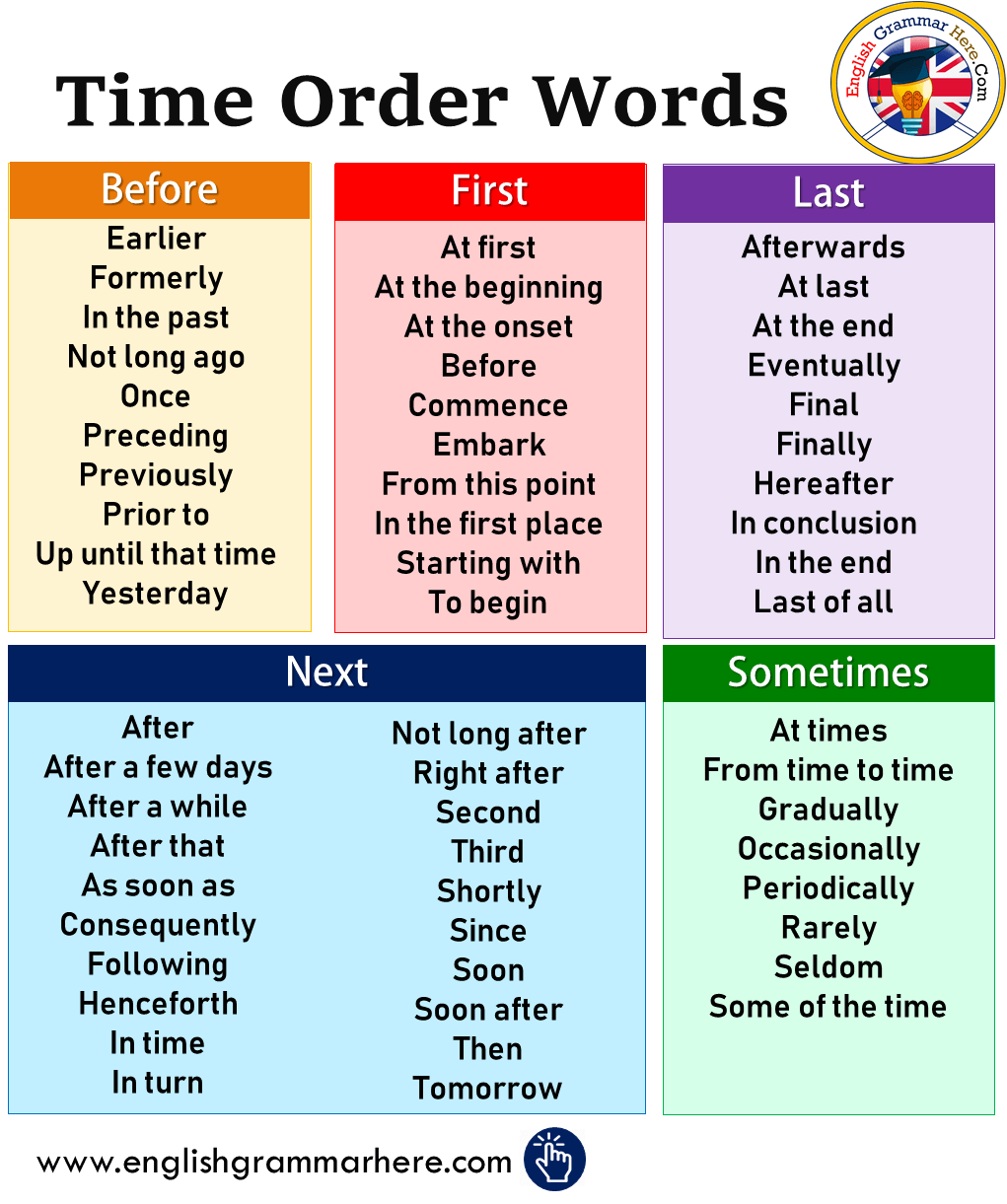 Peel Essay Writing Peel Essay Writing Peelessaywriting In 2021 English Writing Skills English Words Time Order Words [ 1221 x 1021 Pixel ]