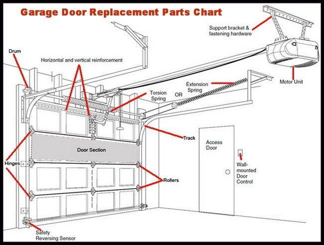 Or The Motor Turns On And The Door Starts To Shut But Will Garage Doors Garage Door Track Garage Door Parts