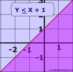 Linear Inequalities How To Graph The Equation Of A Linear Inequality Linear Inequalities Gre Math Graphing