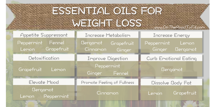 Ultimate Guide To Using Essential Oils For Weight Loss On The Road