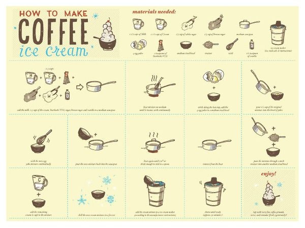 How - To Poster | How to posters | Pinterest | Behance and Galleries
