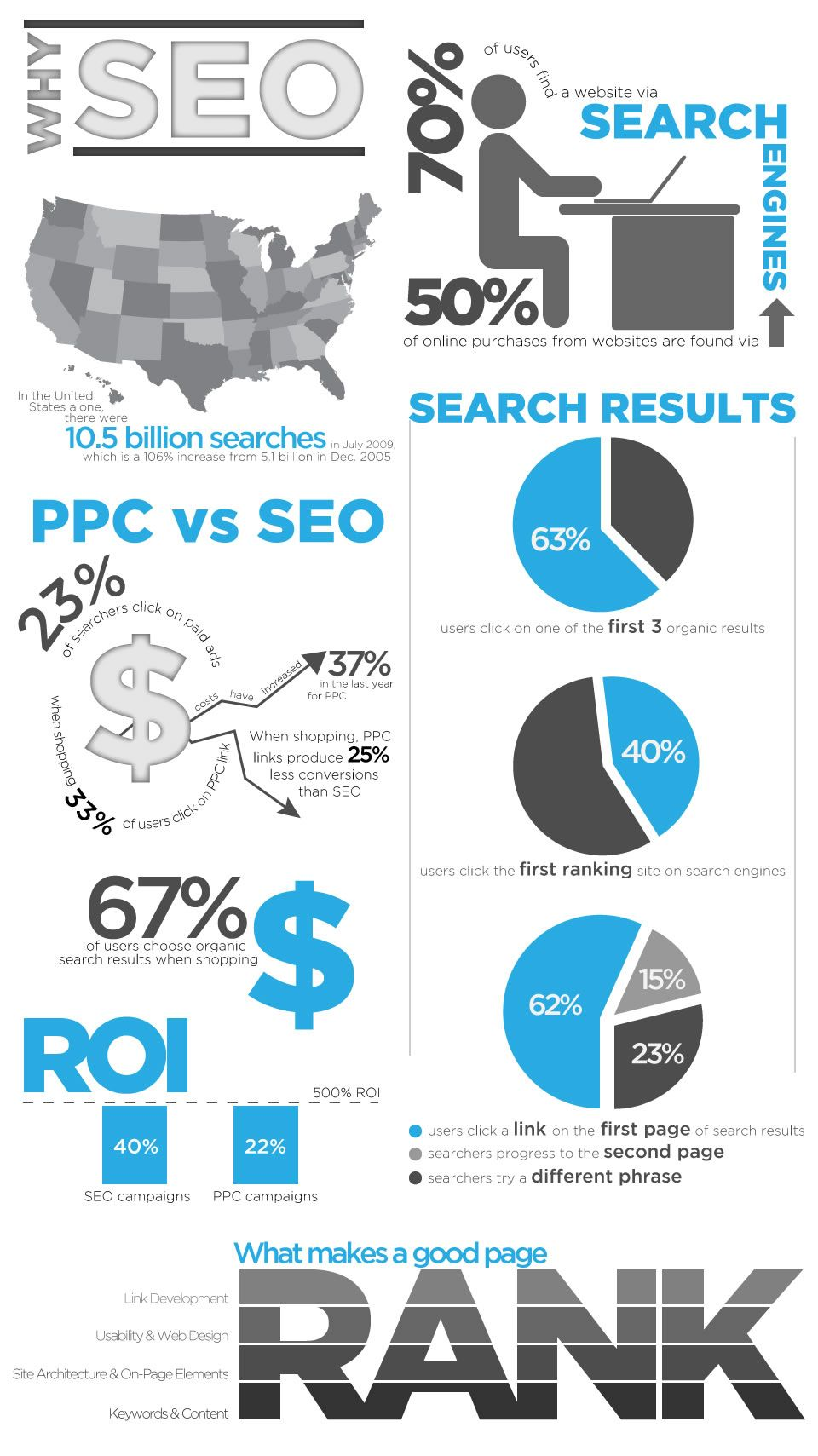 SEO is an acronym for
