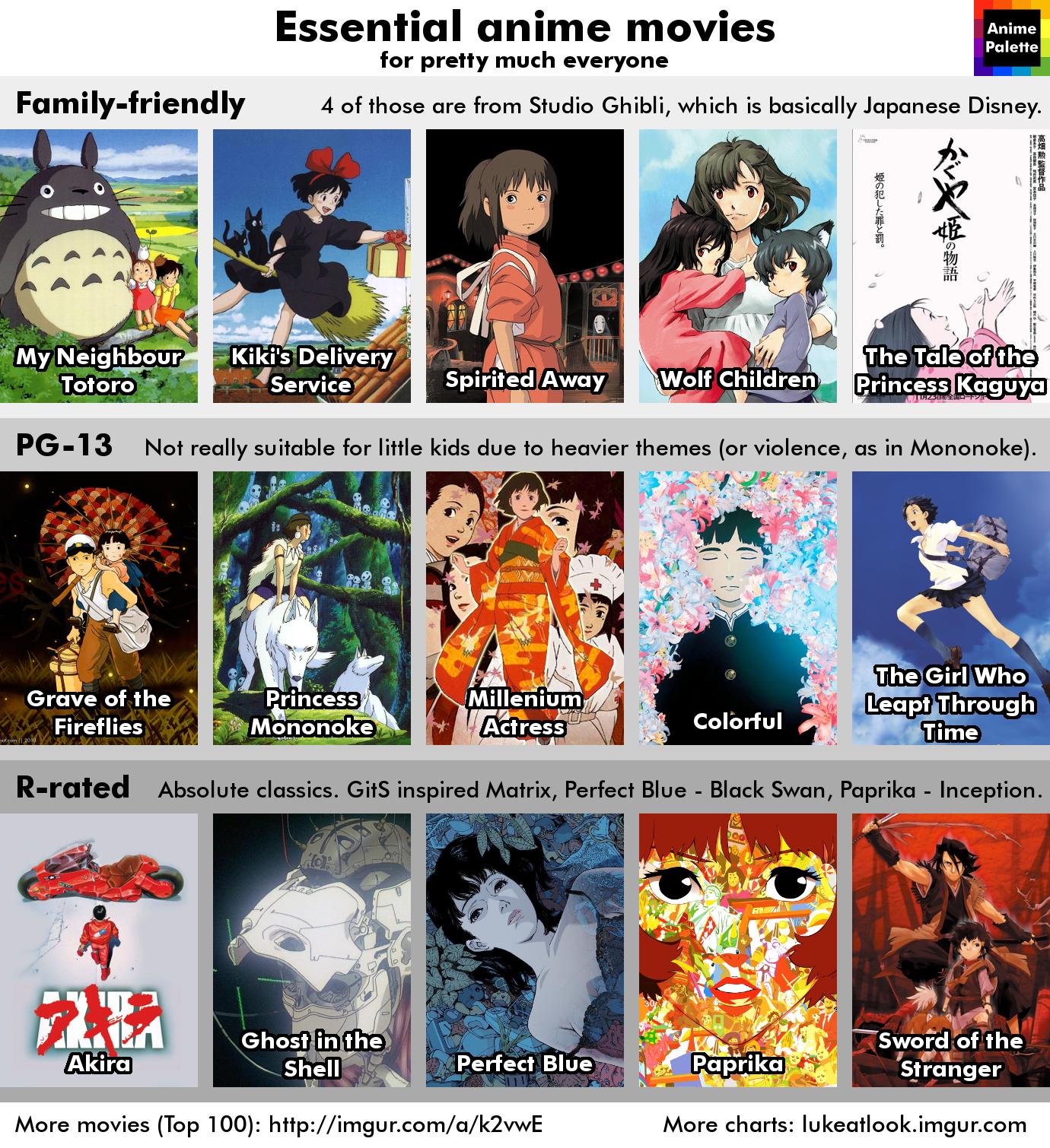 Anime chart for beginners Anime