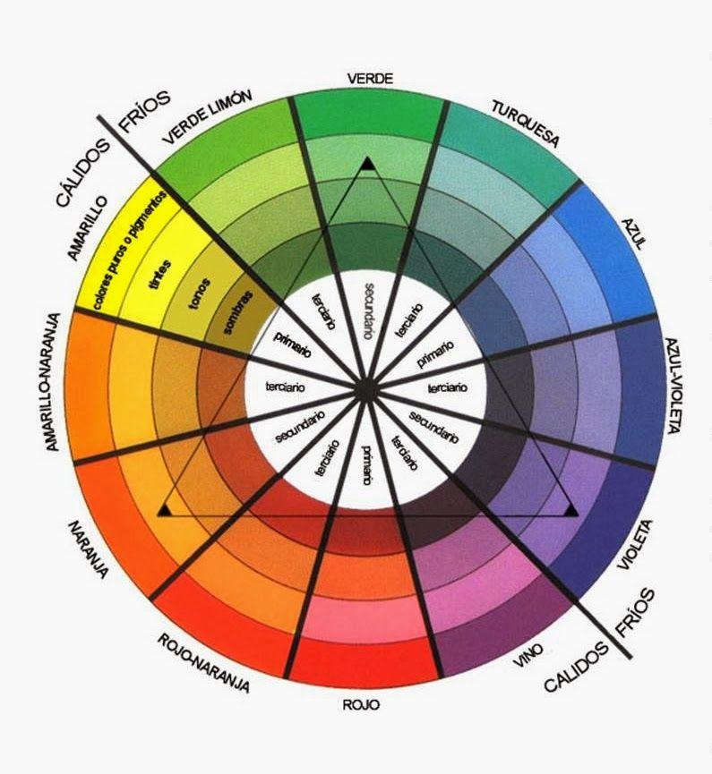 Viendo Comprendiendo Y Apreciando La Pintura Como Conbinar Colores Circulo Cromatico De Colores Como Combinar Ropa