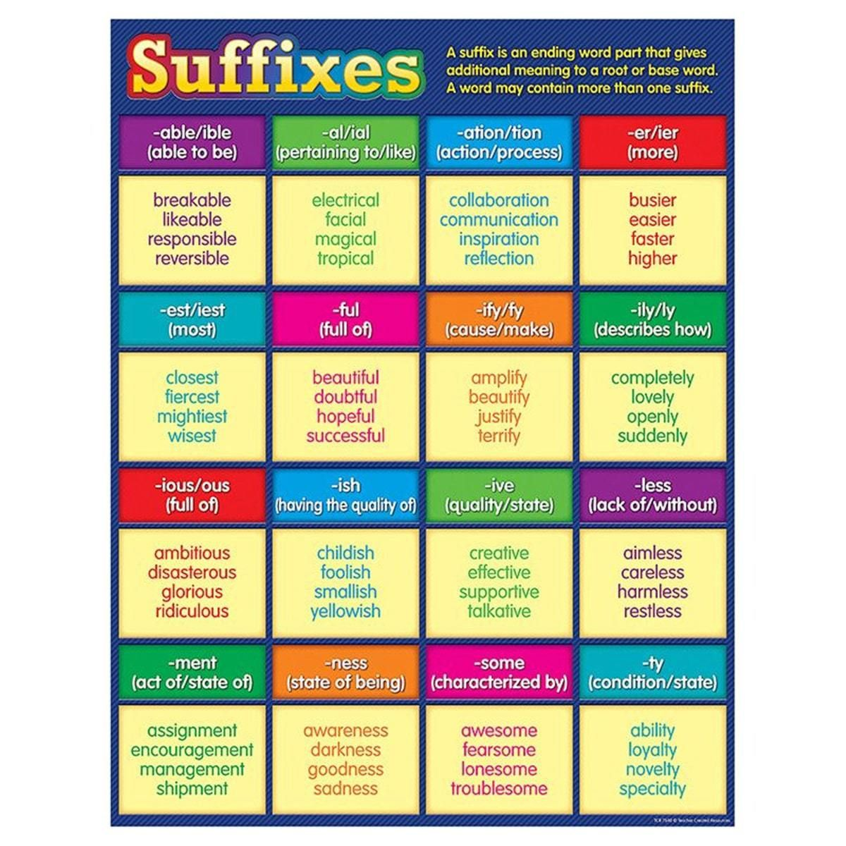 Common Suffixes In English With Meaning And Examples