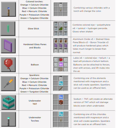 Minecraft Education Edition Chemistry Update Features