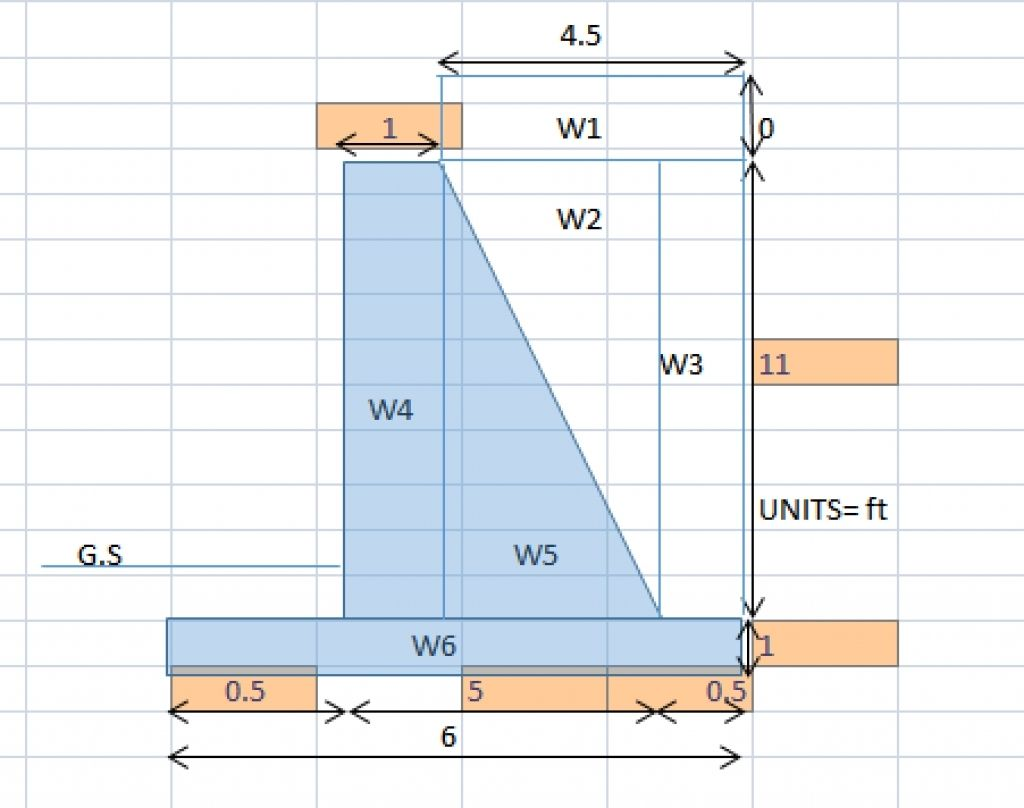 Exceptional Gravity Retaining Wall Design Calculations