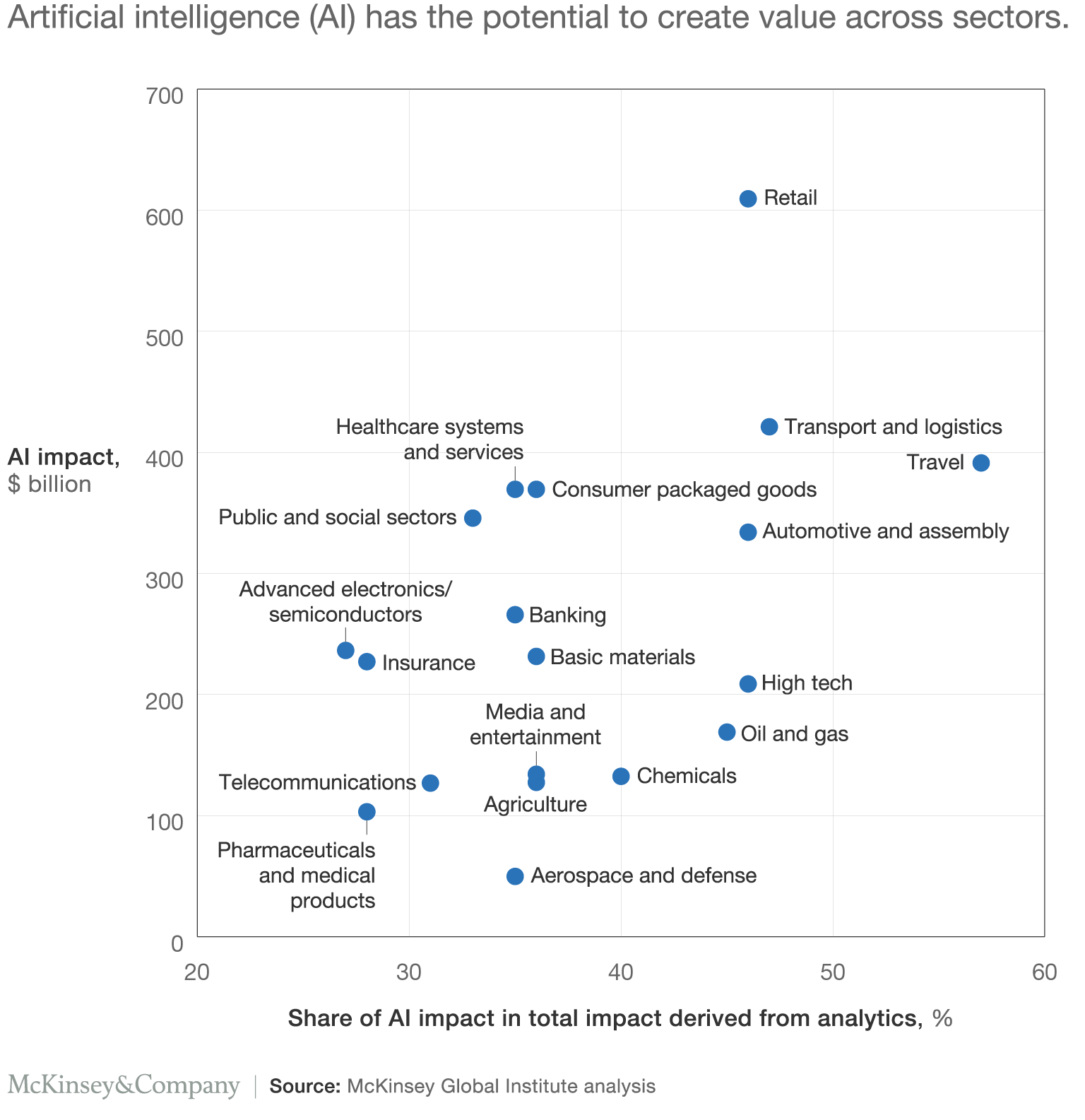 Mckinsey Ai Has The Potential To Create Value Across Sectors
