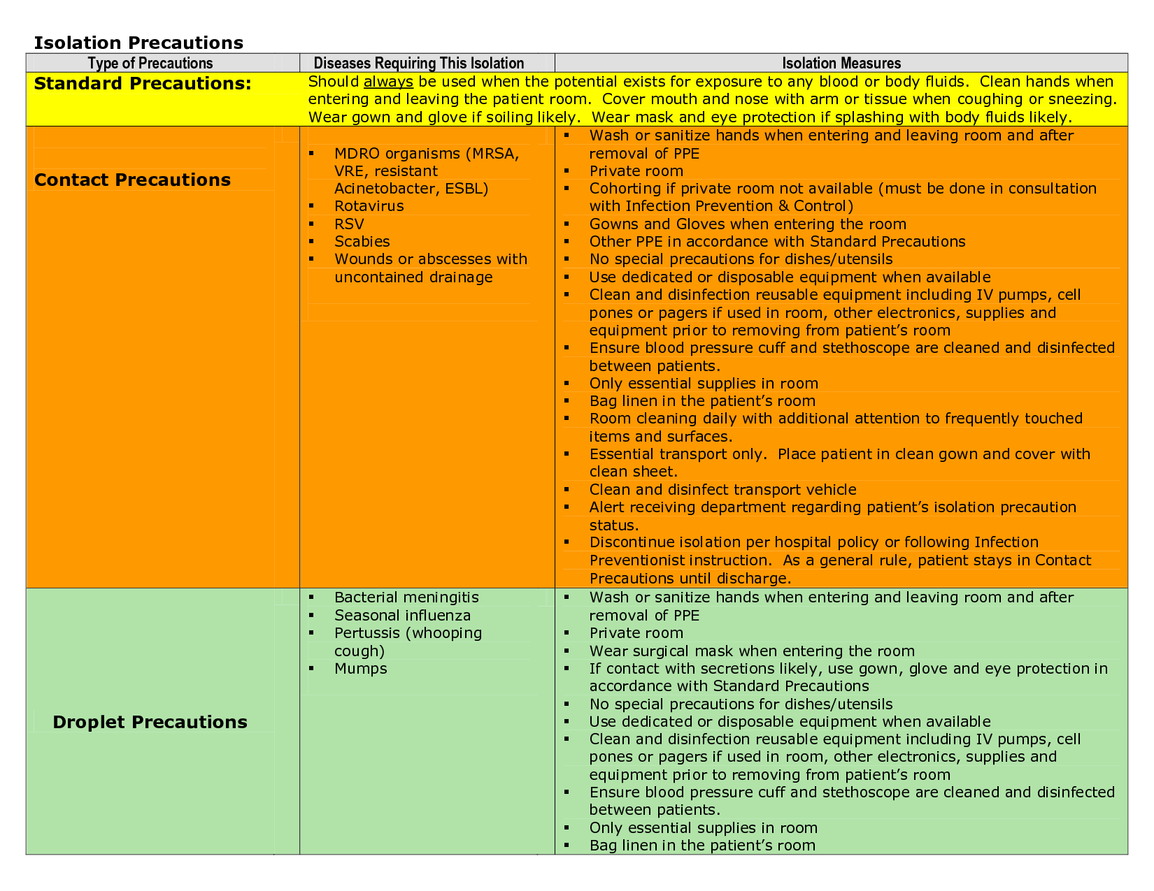PPE/ Precautions Need to know for NCLEX (you don't always