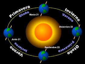 Tenerifitocandelariero Los Movimientos De La Tierra Las Estaciones Movimientos De La Tierra Equinoccio De Primavera Escuela Primaria