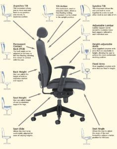 ergonomic desk chair guide interesting things from around the web