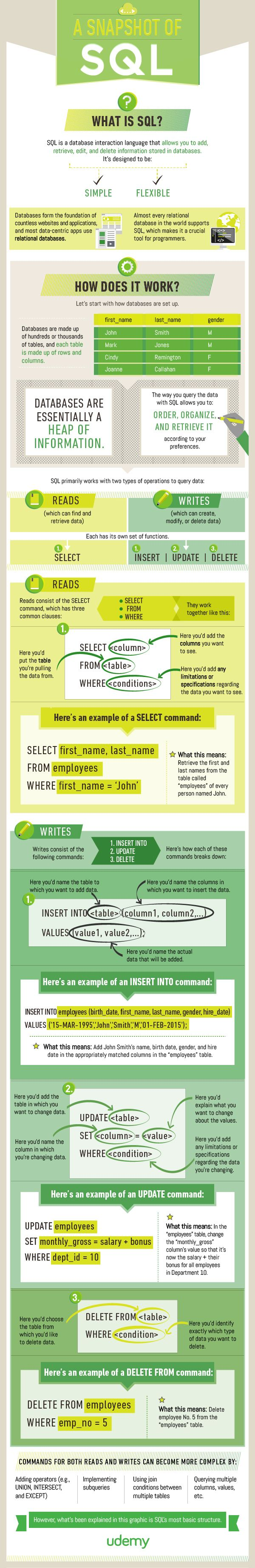 A Snapshot Of SQL - #infographic