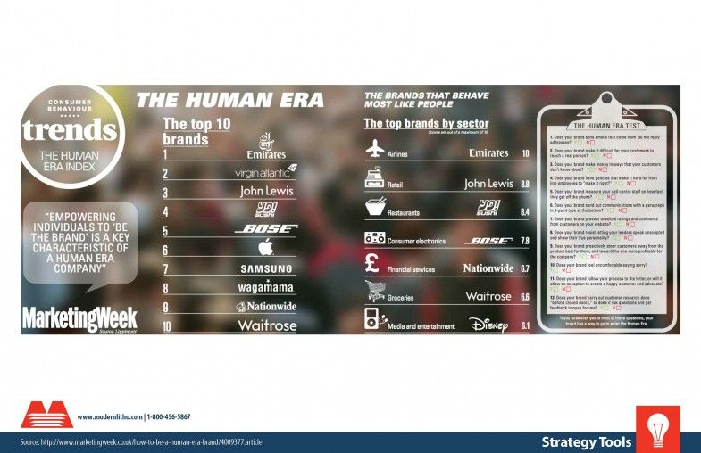 The Human Brand Era