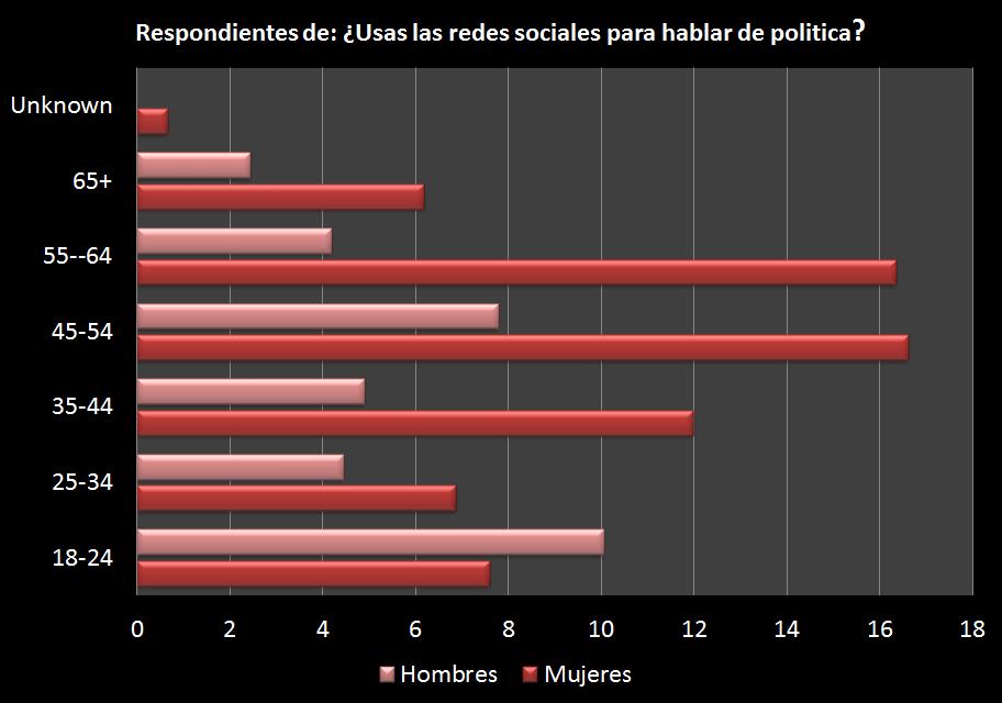 Distribución por edad de las personas que respondieron a la pregunta: ¿Usas las redes sociales para hablar de política?