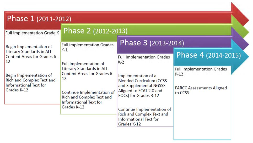 FloridaS Timeline For Implementation Of Common Core State