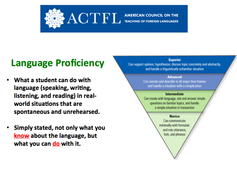 Language Proficiency and Accuracy in the Foreign Language