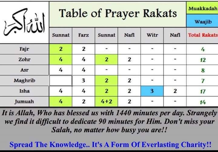 Table of Prayer Rakats  | Islamic information | Salat prayer