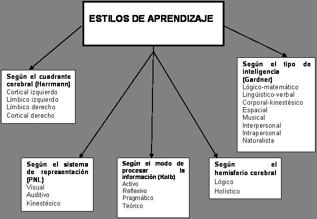 Los Estilos Y Estrategias De Aprendizaje Para Desinstalar Herobo Com Chart Line Chart