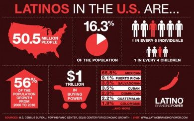 Latinos in US...