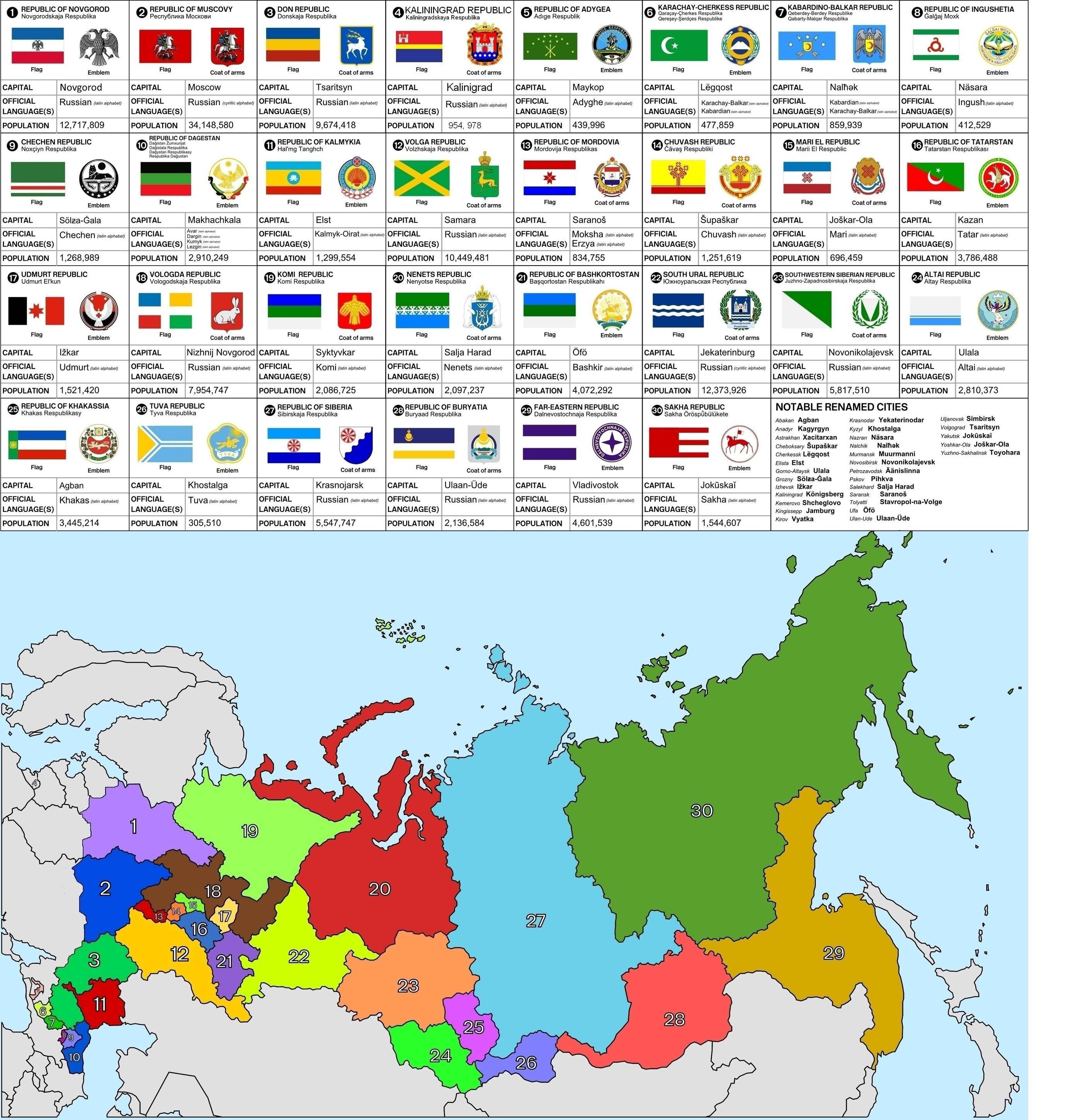 Possible Republics Of Russia X